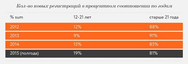 регистрации в Одноклассниках